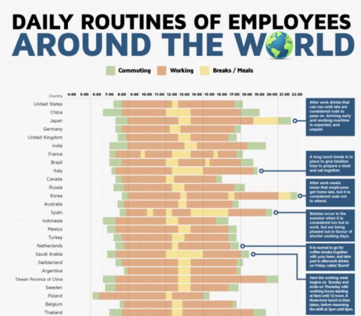Les Francais Travaillent Moins Que Les Autres Pays Du Monde