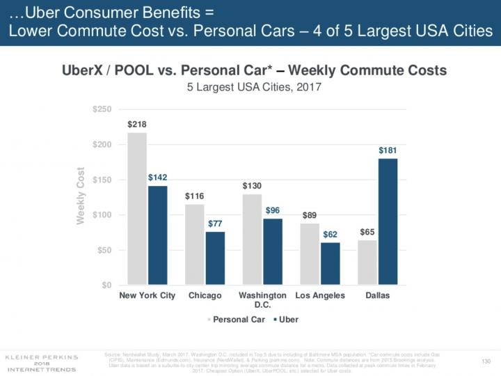 uber revient moins cher que de rouler avec sa propre voiture. Black Bedroom Furniture Sets. Home Design Ideas